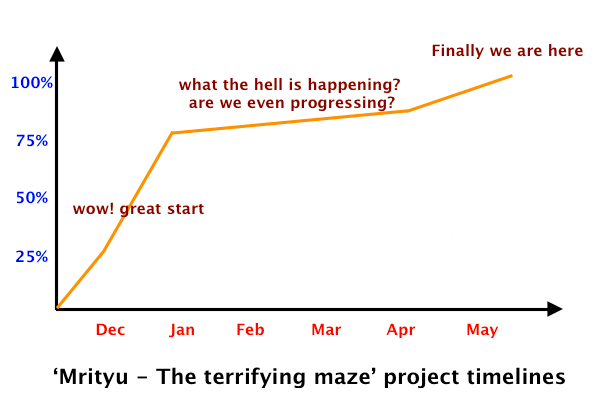 indie project timeline